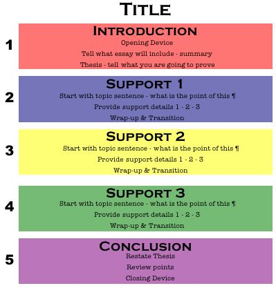 example essay structure